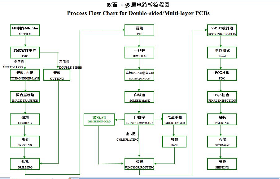 电路板的制作流程图