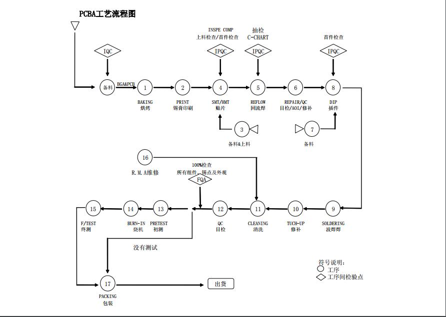 靖邦pcba工艺流程示意图