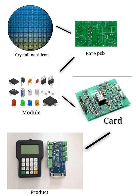 PCB在电子中扮演的角色