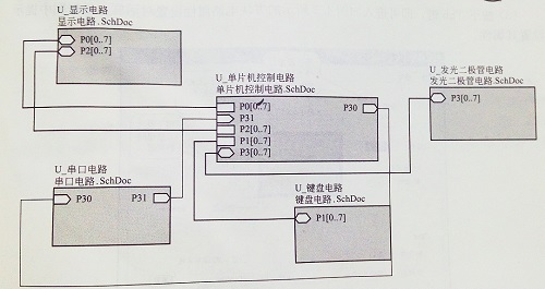认知什么是层次电路图?