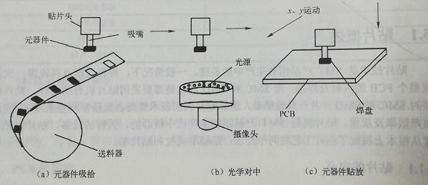 贴片机使用的基本步骤介绍