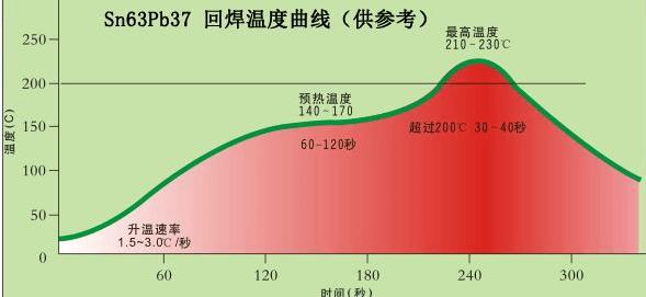 PCB板温度曲线的测试方法和步骤介绍