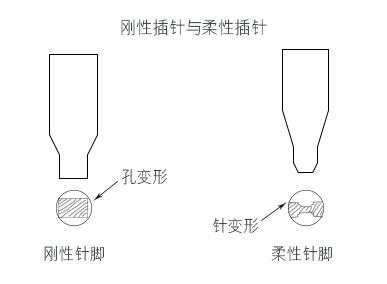 PCB剛性與柔性